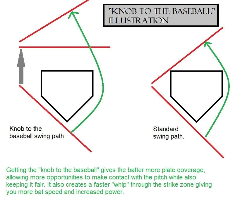 Illustration of how swinging the knob to the baseball helps with contact, power and plate coverage.